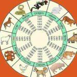 Horoscop CHINEZESC 2018. Ce aduce Anul Câinelui de Pământ pentru toate zodiile | cugirinfo.ro